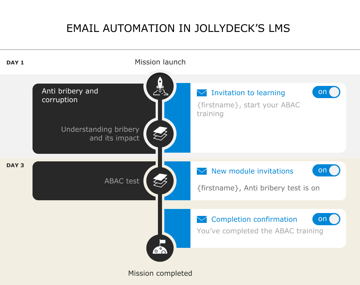 Email automation in JollyDeck LMS