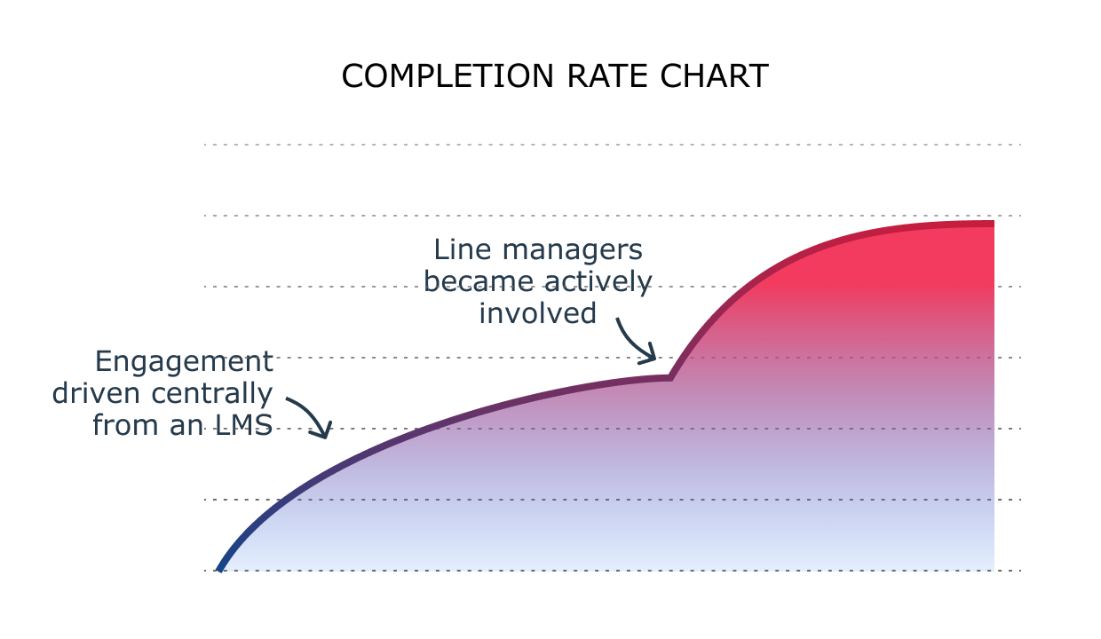Training completion rate chart showing  the intervention from line managers