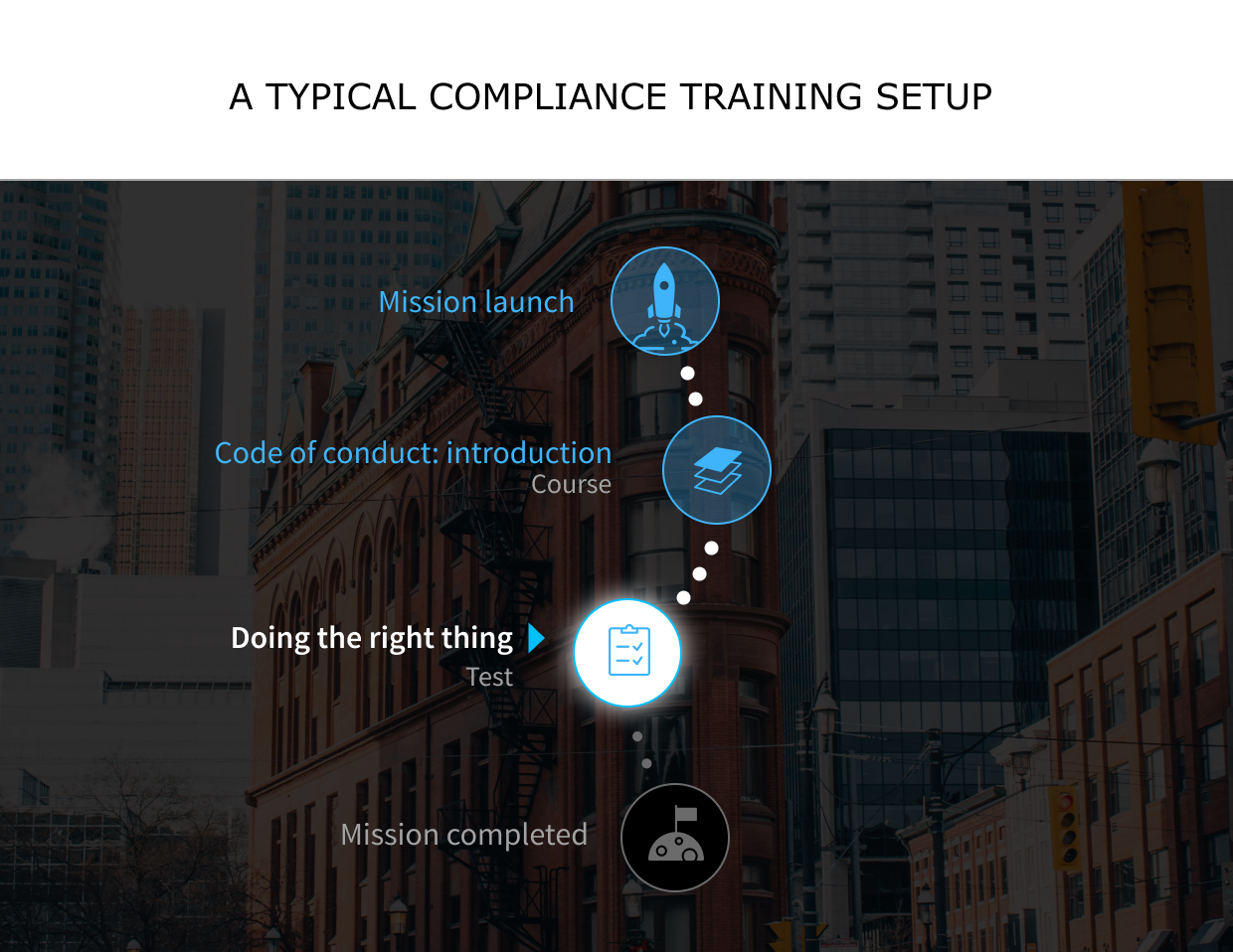 A typical compliance training setup with a course and a test