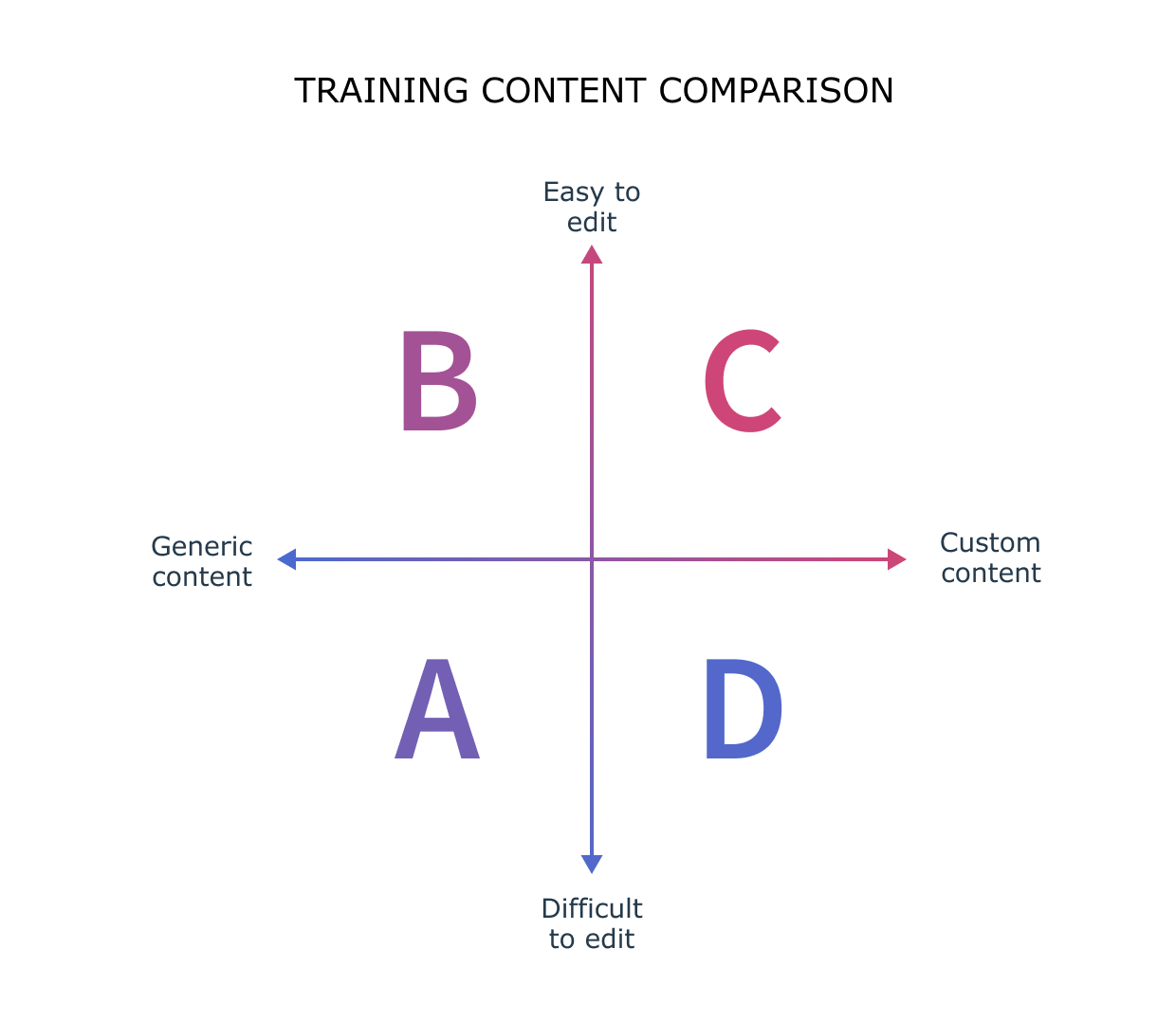 Compliance training content comparison: generic vs custom