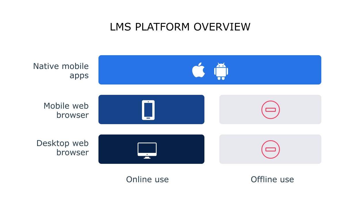 An overview of LMS platforms: desktop and mobile web browsers and native mobile apps