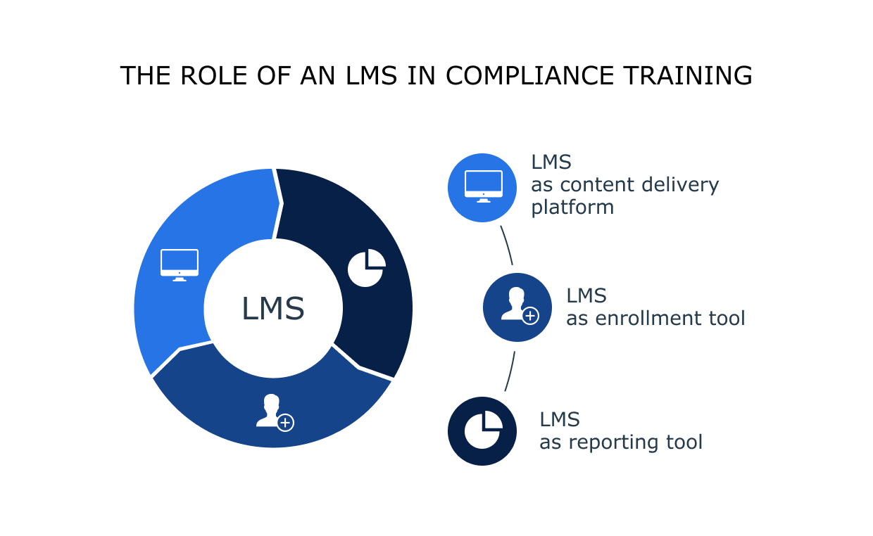 The role of an LMS in compliance training