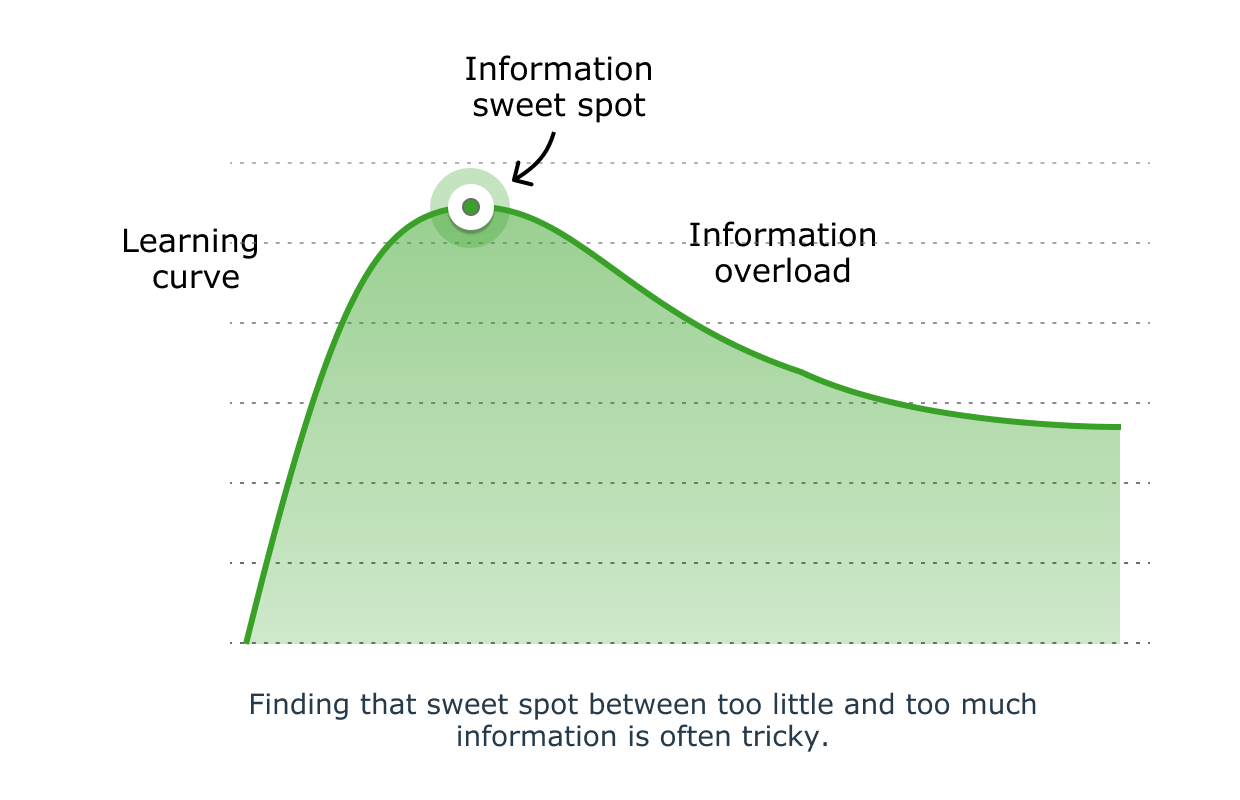 A chart showing the learning curve in relation to the amount of information