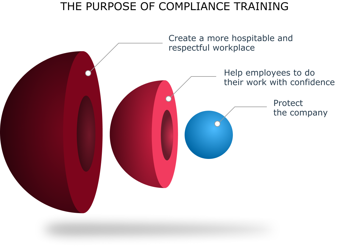 The purpose of compliance training beyond protecting the company