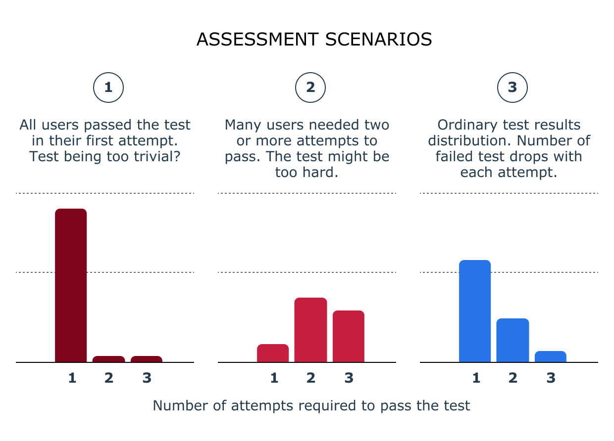 Charts showing three possible compliance test scenarios where the number of attempts to pass indicate whether the training content is aligned with the test questions or not