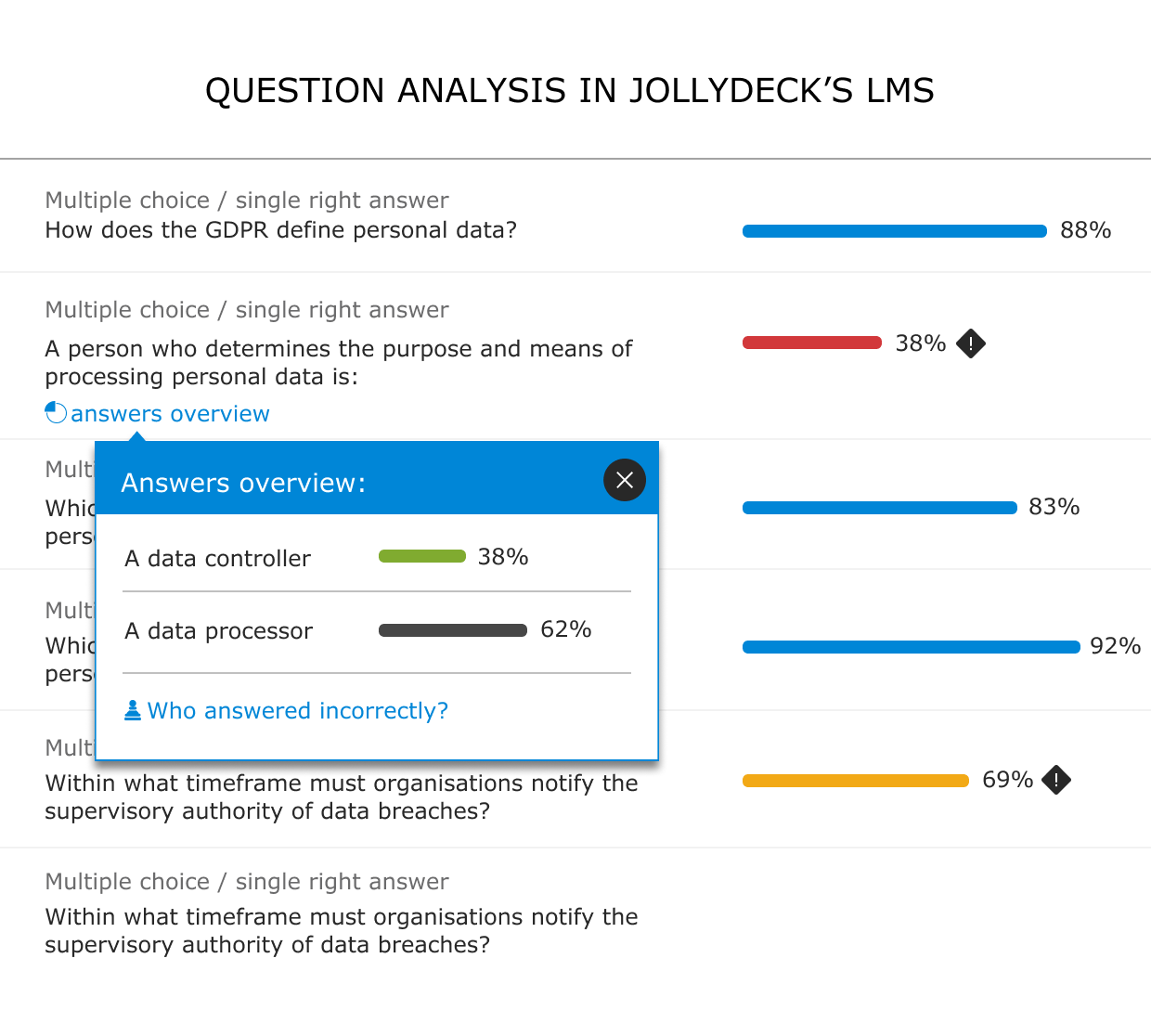 Learning analytics used to identify knowledge gaps in JollyDeck's LMS