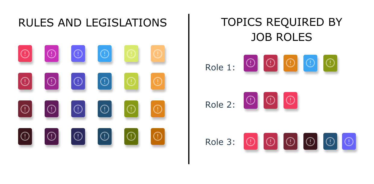 Aligning topics to job roles for a meaningful compliance training