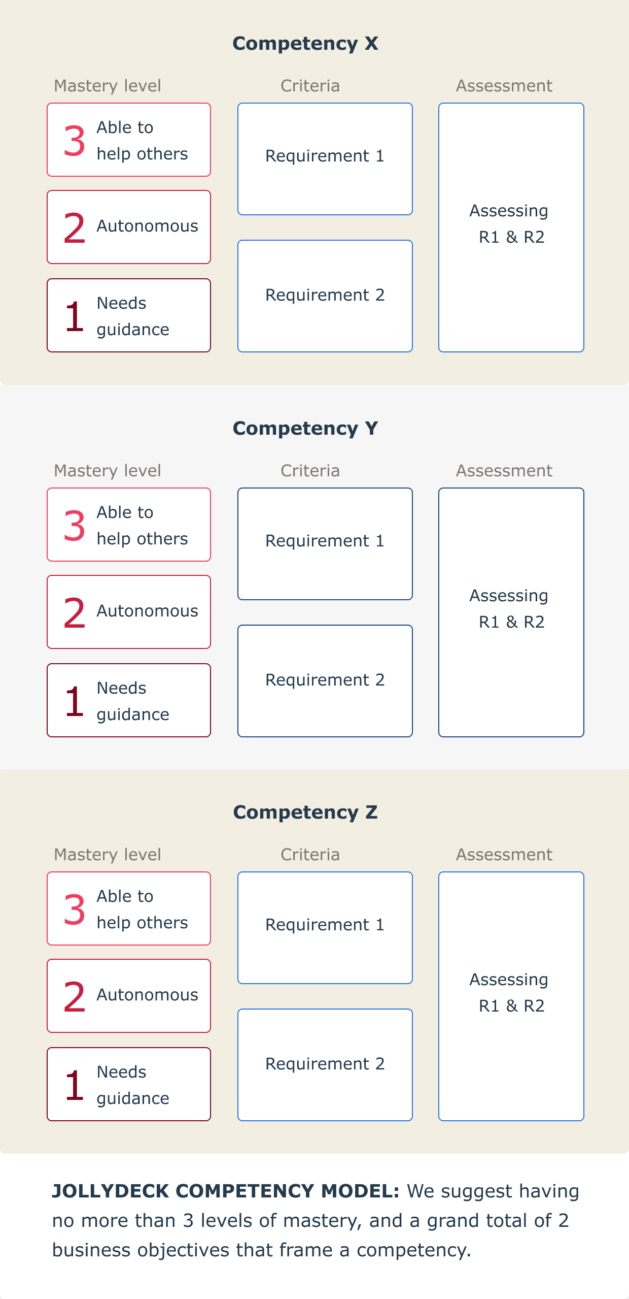 Alternative competency model