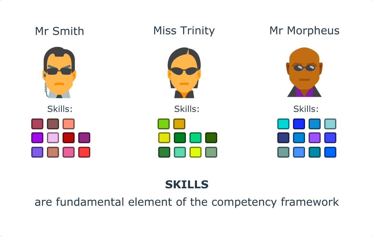 Skills are fundamental element of the competency framework