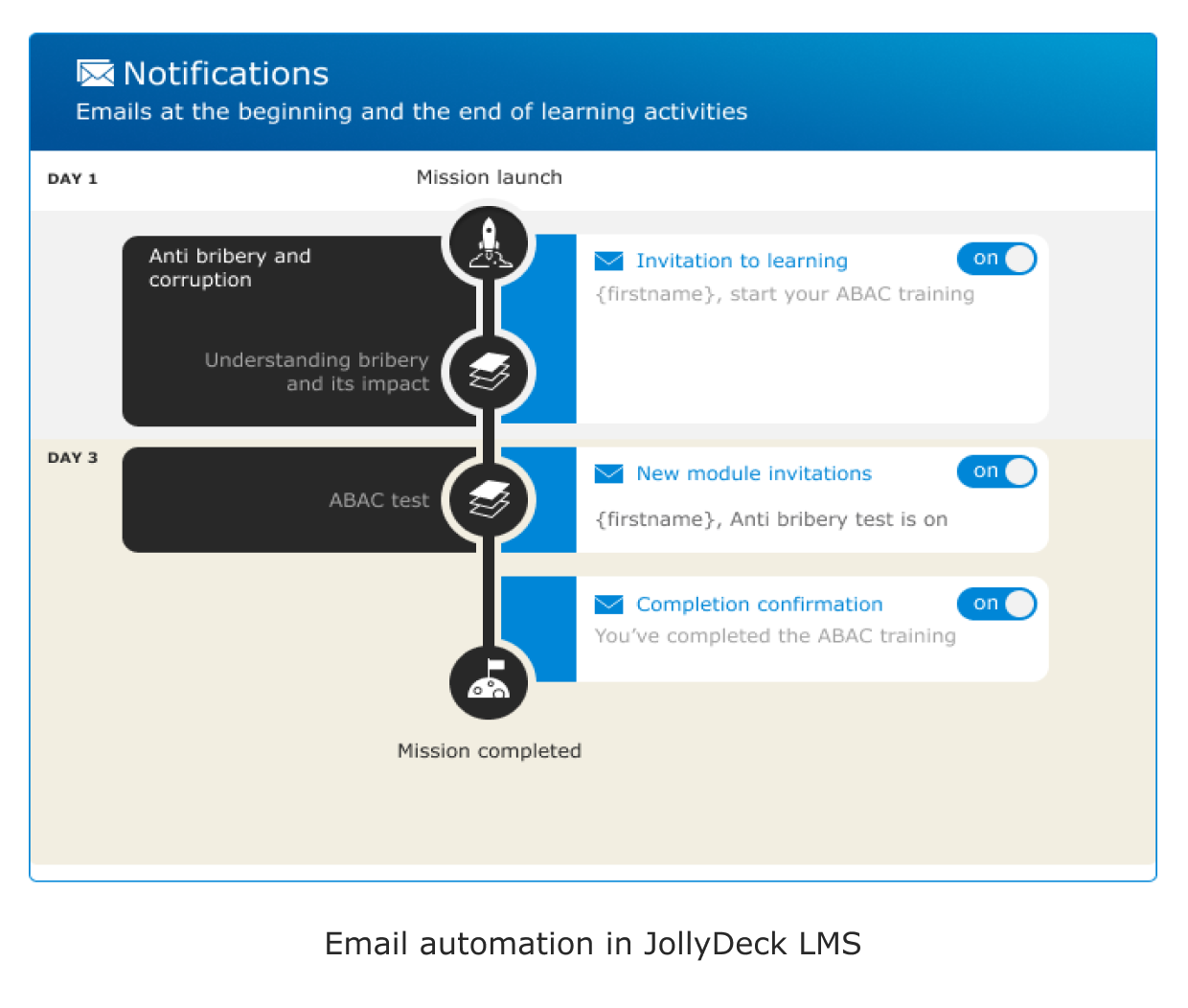 LMS as an email automation tool