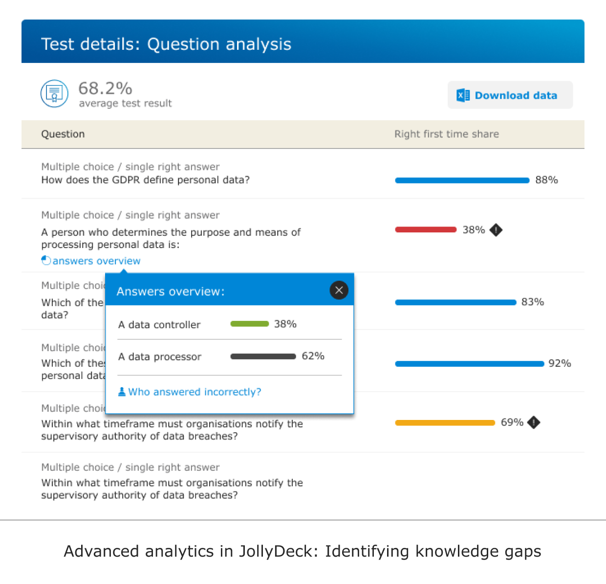 Advanced learning analytics in JollyDeck: Identifying knowledge gaps