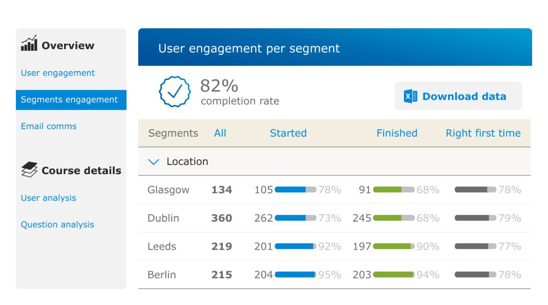 Compliance training segments analysis